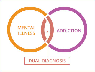 mental illness diagnosis and treatment